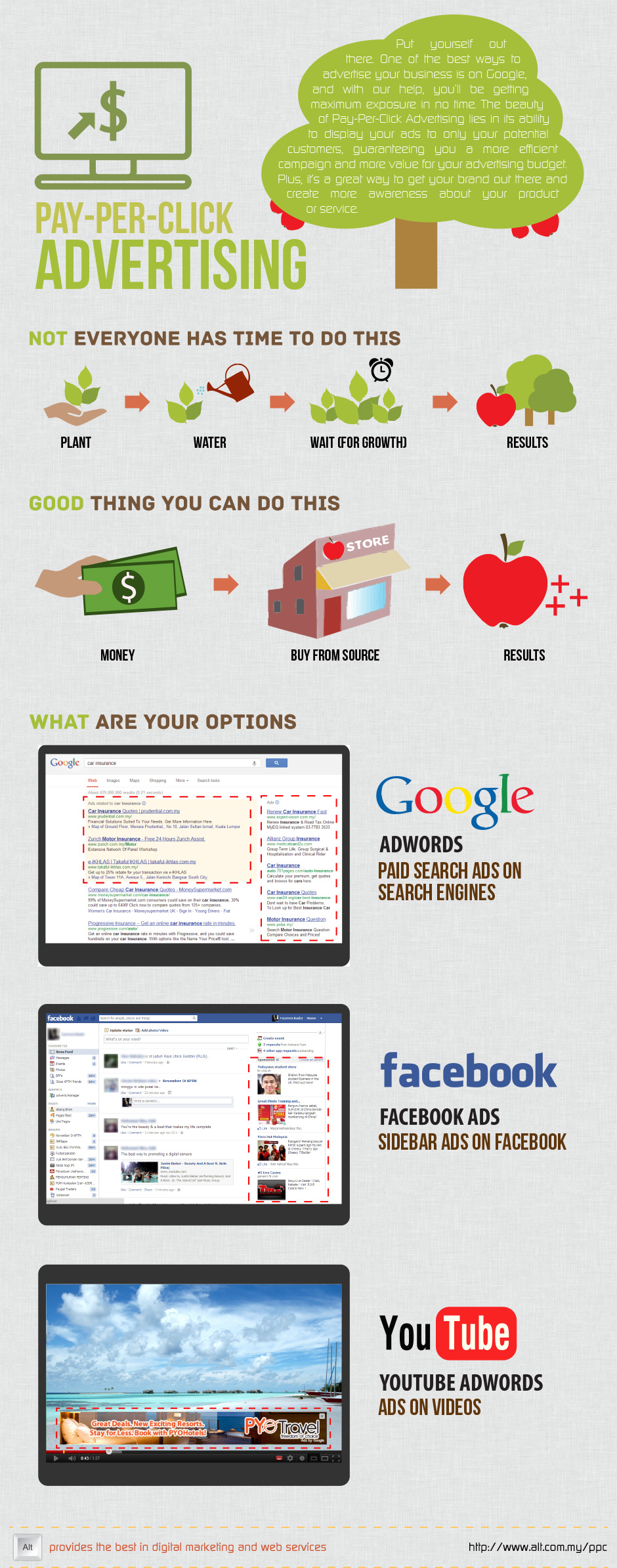 Pay Per Click Advertising - Infographic