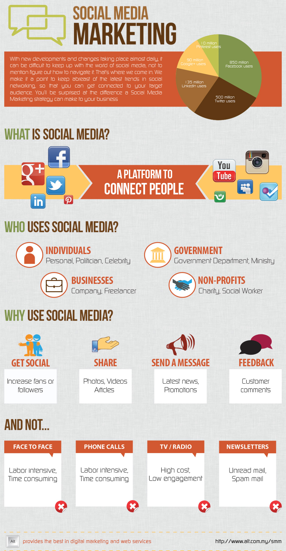 Social Media Marketing - Infographic