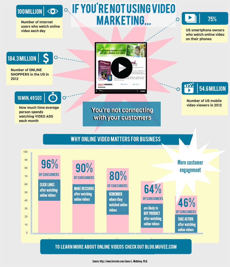 if-youre-not-using-video-marketing