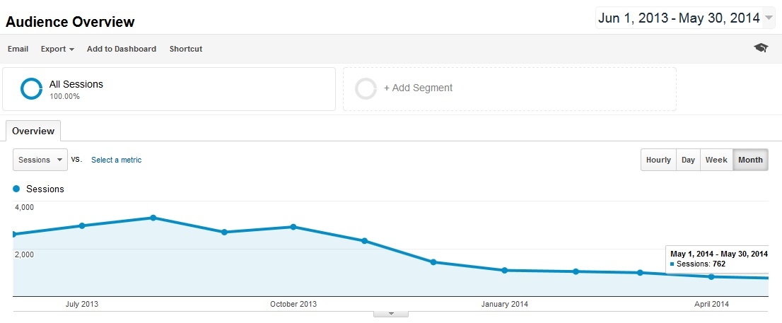 Analytics Huge Drop On Traffic